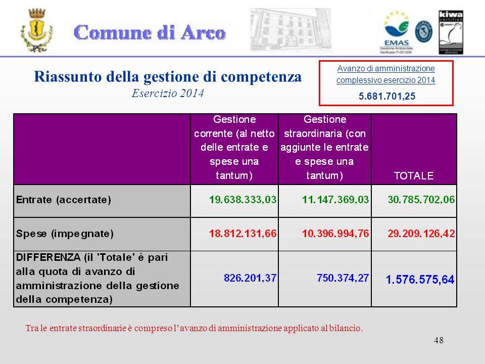 48 Riassunto della gestione di competenza Esercizio 2014 Tra le entrate straordinarie è compreso l'avanzo di amministrazione applicato al bilancio.