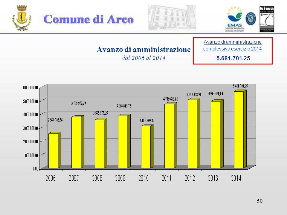 50 Avanzo di amministrazione dal 2006 al 2014 Avanzo di amministrazione complessivo esercizio 2014 5.681.701,25