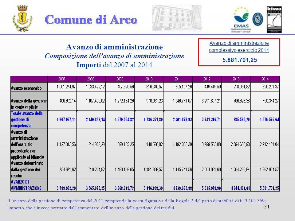 51 Avanzo di amministrazione Composizione dell'avanzo di amministrazione Importi dal 2007 al 2014 L'avanzo della gestione di competenza del 2012 comprende la posta figurativa della Regola 2 del patto di stabilità di €.