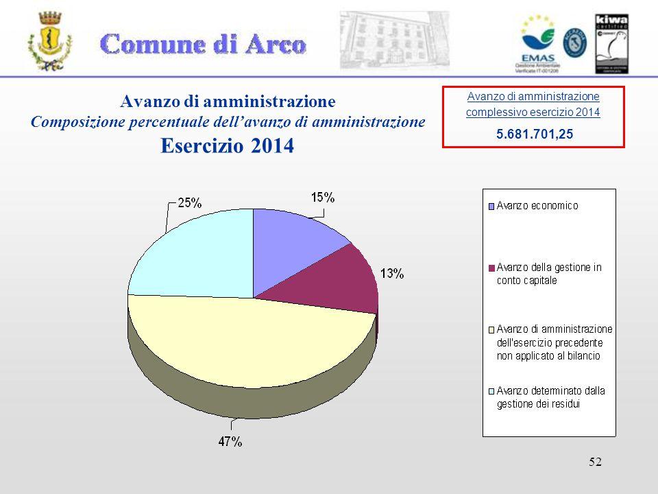 52 Avanzo di amministrazione Composizione percentuale dell'avanzo di amministrazione Esercizio 2014 Avanzo di amministrazione complessivo esercizio 2014 5.681.701,25