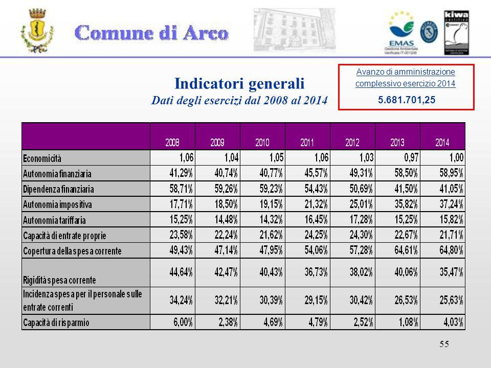 55 Indicatori generali Dati degli esercizi dal 2008 al 2014 Avanzo di amministrazione complessivo esercizio 2014 5.681.701,25