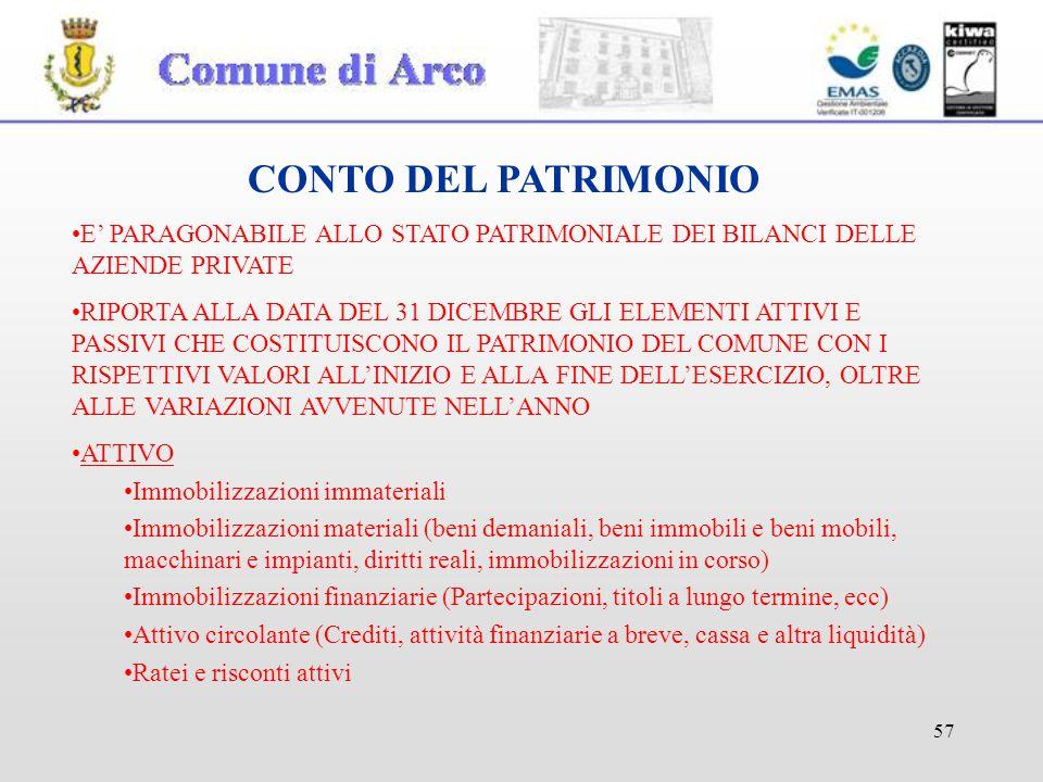 57 CONTO DEL PATRIMONIO E' PARAGONABILE ALLO STATO PATRIMONIALE DEI BILANCI DELLE AZIENDE PRIVATE RIPORTA ALLA DATA DEL 31 DICEMBRE GLI ELEMENTI ATTIVI E PASSIVI CHE COSTITUISCONO IL PATRIMONIO DEL COMUNE CON I RISPETTIVI VALORI ALL'INIZIO E ALLA FINE DELL'ESERCIZIO, OLTRE ALLE VARIAZIONI AVVENUTE NELL'ANNO ATTIVO Immobilizzazioni immateriali Immobilizzazioni materiali (beni demaniali, beni immobili e beni mobili, macchinari e impianti, diritti reali, immobilizzazioni in corso) Immobilizzazioni finanziarie (Partecipazioni, titoli a lungo termine, ecc) Attivo circolante (Crediti, attività finanziarie a breve, cassa e altra liquidità) Ratei e risconti attivi