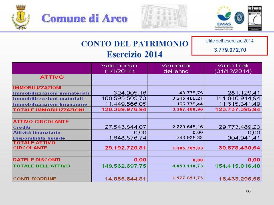 59 CONTO DEL PATRIMONIO Esercizio 2014 Utile dell'esercizio 2014 3.779.072,70