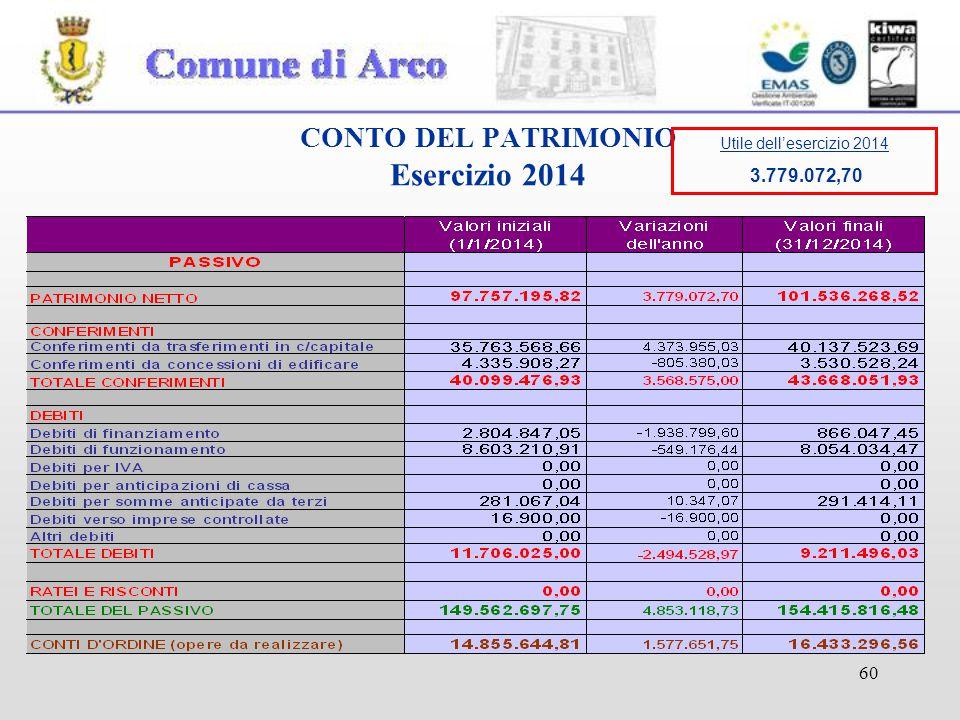 60 CONTO DEL PATRIMONIO Esercizio 2014 Utile dell'esercizio 2014 3.779.072,70