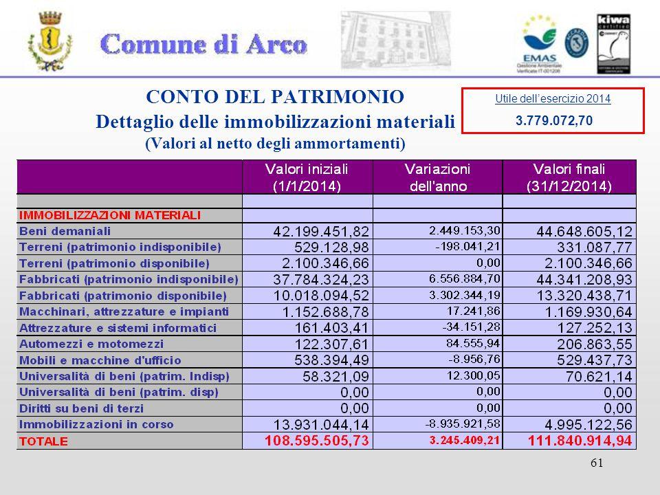 61 CONTO DEL PATRIMONIO Dettaglio delle immobilizzazioni materiali (Valori al netto degli ammortamenti) Utile dell'esercizio 2014 3.779.072,70