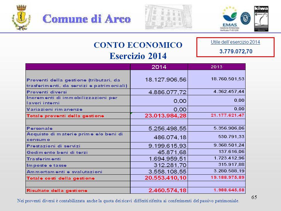 65 CONTO ECONOMICO Esercizio 2014 Nei proventi diversi è contabilizzata anche la quota dei ricavi differiti riferita ai conferimenti del passivo patrimoniale.