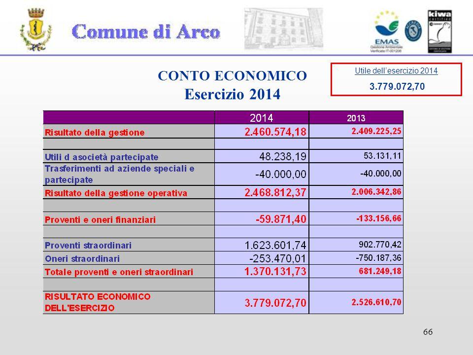 66 CONTO ECONOMICO Esercizio 2014 Utile dell'esercizio 2014 3.779.072,70