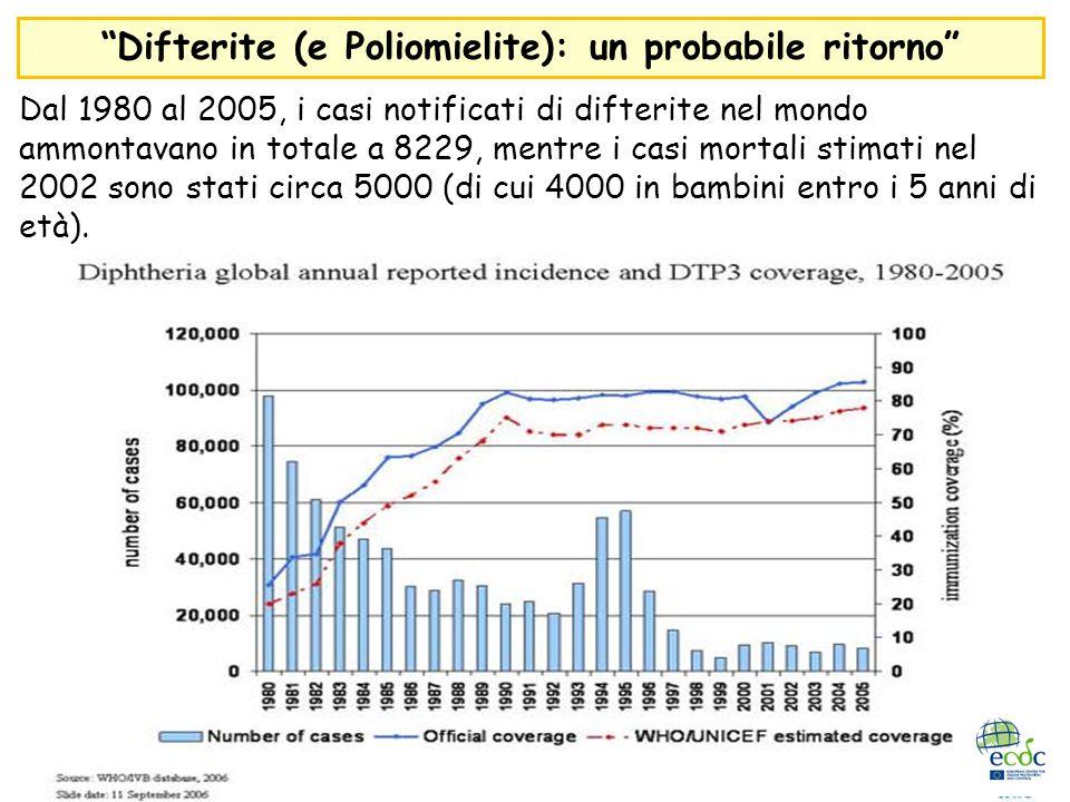 Dal 1980 al 2005, i casi notificati di difterite nel mondo ammontavano in totale a 8229, mentre i casi mortali stimati nel 2002 sono stati circa 5000