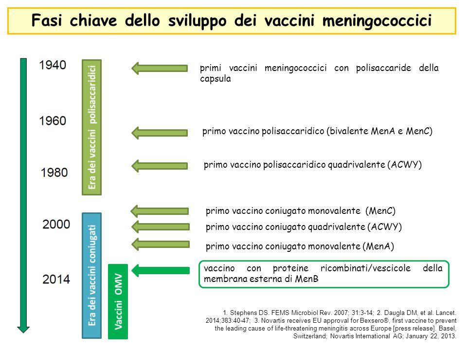 primo vaccino polisaccaridico (bivalente MenA e MenC) primi vaccini meningococcici con polisaccaride della capsula primo vaccino polisaccaridico quadr