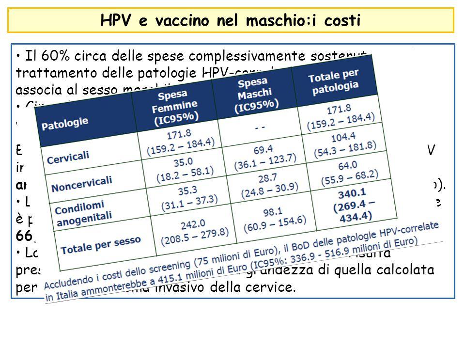 HPV e vaccino nel maschio:i costi Il 60% circa delle spese complessivamente sostenute per il trattamento delle patologie HPV-correlate non cervicali s