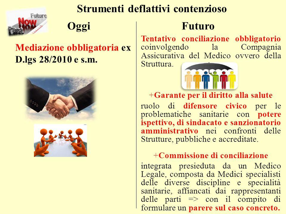 Oggi Futuro Tentativo conciliazione obbligatorio coinvolgendo la Compagnia Assicurativa del Medico ovvero della Struttura.