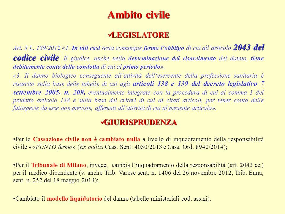 Ambito civile LEGISLATORE LEGISLATORE 2043 del codice civile Art.