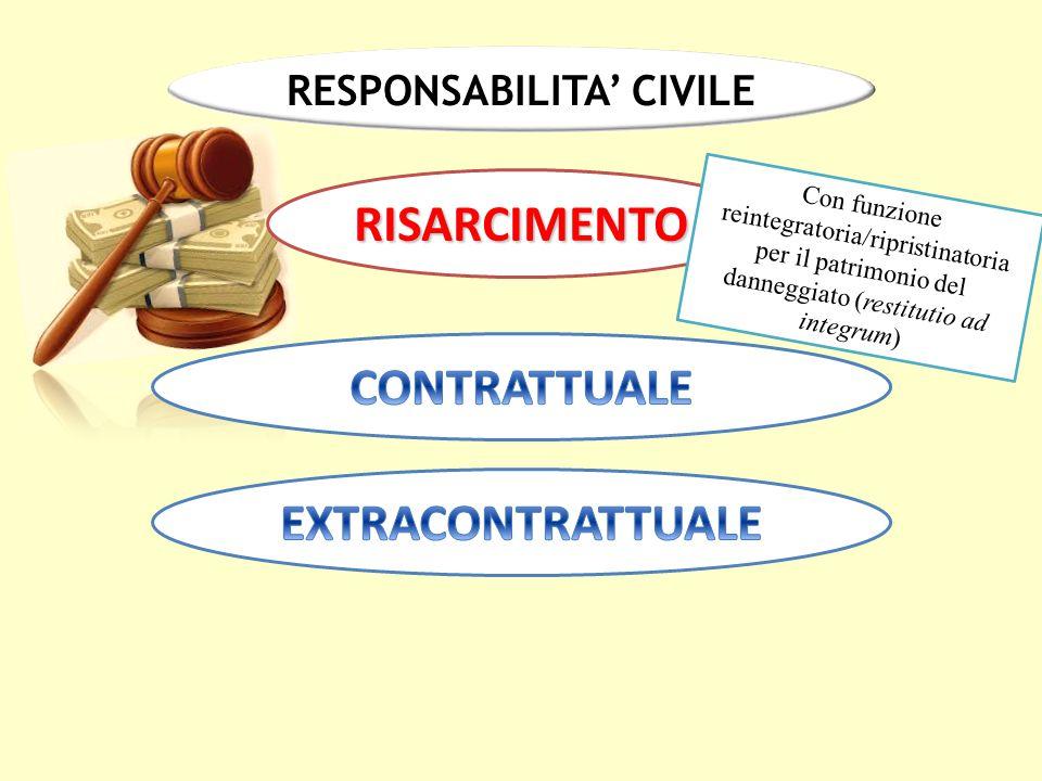 RESPONSABILITA' CIVILE RISARCIMENTO Con funzione reintegratoria/ripristinatoria per il patrimonio del danneggiato (restitutio ad integrum)