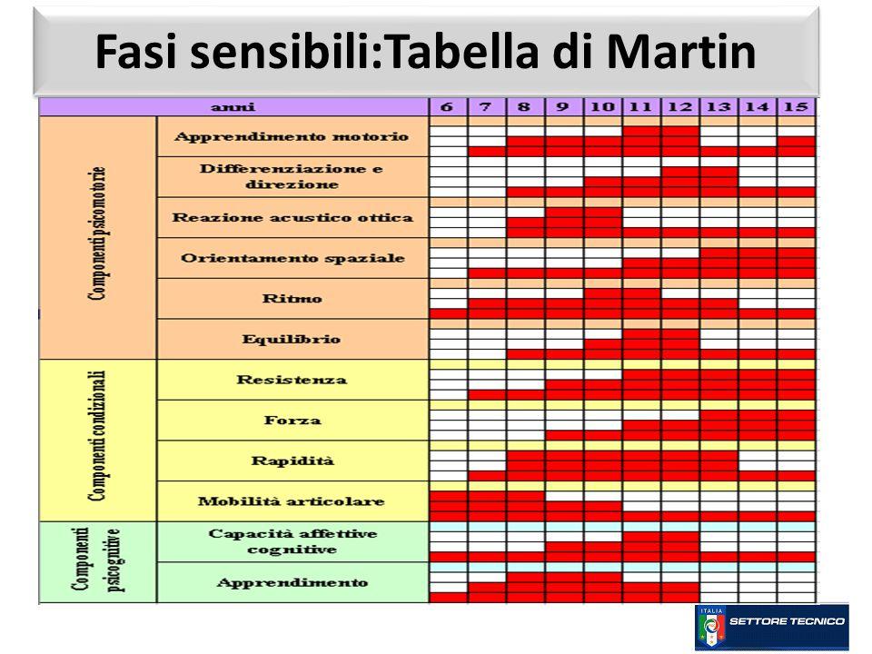 Fasi sensibili:Tabella di Martin
