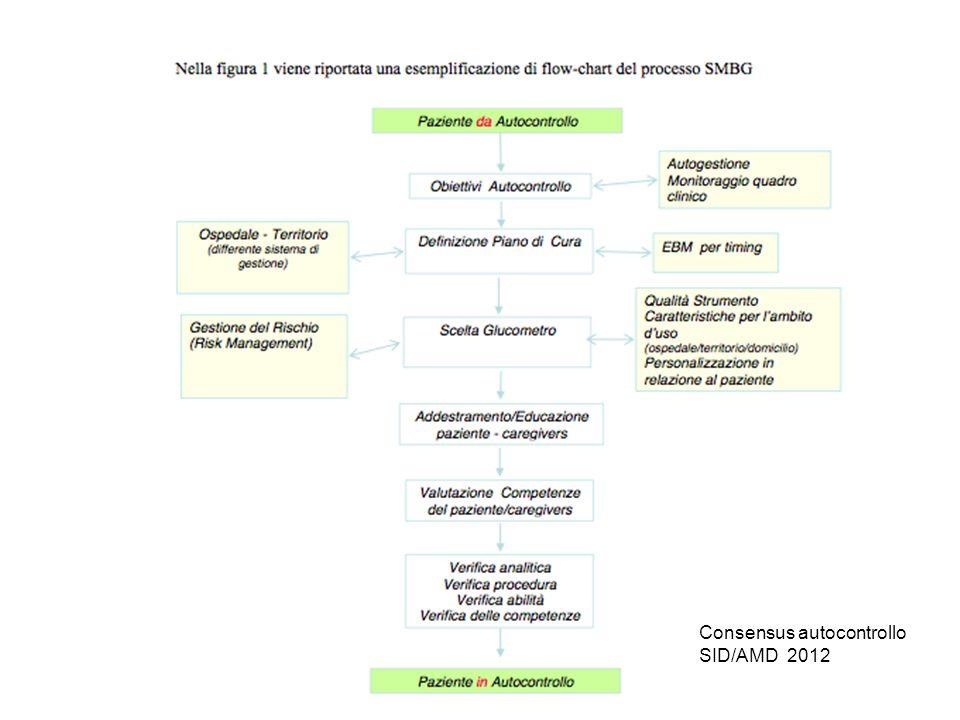 Consensus autocontrollo SID/AMD 2012