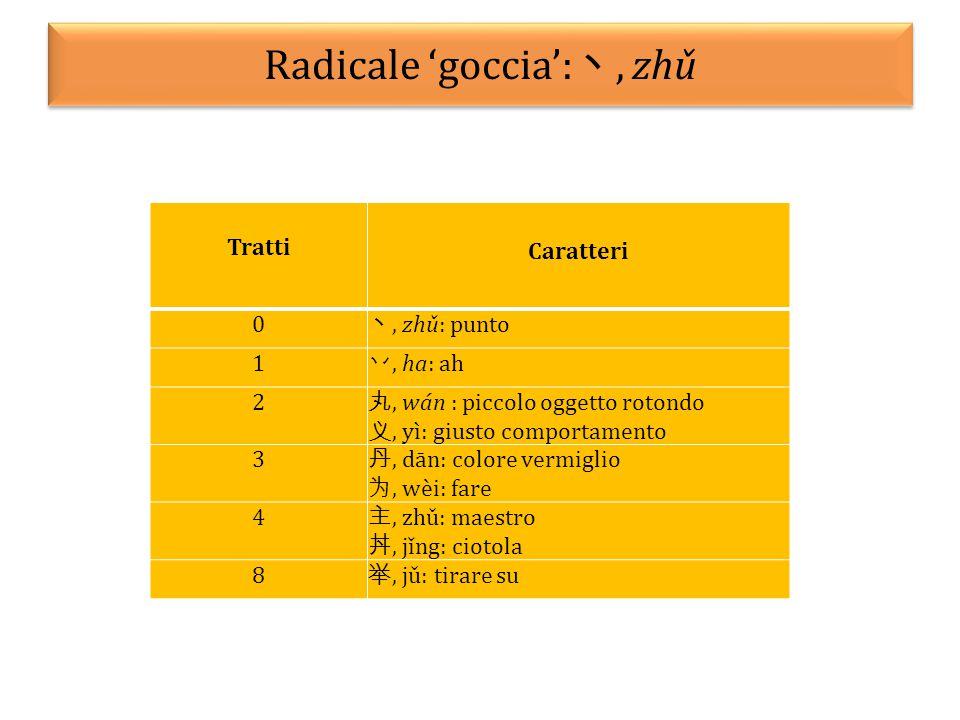 Radicale 'goccia': 丶, zhǔ Tratti Caratteri 0 丶, zhǔ: punto 1 丷, ha: ah 2 丸, wán : piccolo oggetto rotondo 义, yì: giusto comportamento 3 丹, dān: colore
