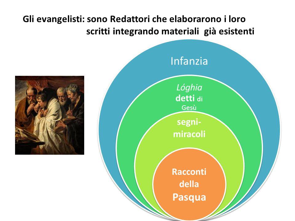 """3 tappe: Formazione dei Vangeli Dei Verbum 19 Con questo itinerario si opera il passaggio da Gesù ai vangeli, dal """"Vangelo"""" ai quattro vangeli, come v"""