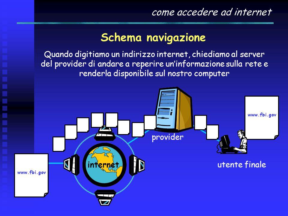 come accedere ad internet Schema navigazione Quando digitiamo un indirizzo internet, chiediamo al server del provider di andare a reperire un'informazione sulla rete e renderla disponibile sul nostro computer internet provider utente finale www.fbi.gov