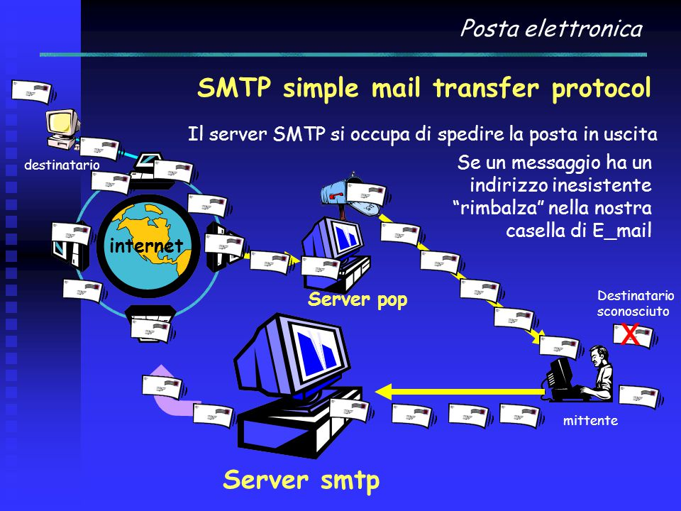 Posta elettronica SMTP simple mail transfer protocol internet Server smtp Il server SMTP si occupa di spedire la posta in uscita Se un messaggio ha un indirizzo inesistente rimbalza nella nostra casella di E_mail destinatario mittente Server pop Destinatario sconosciuto x