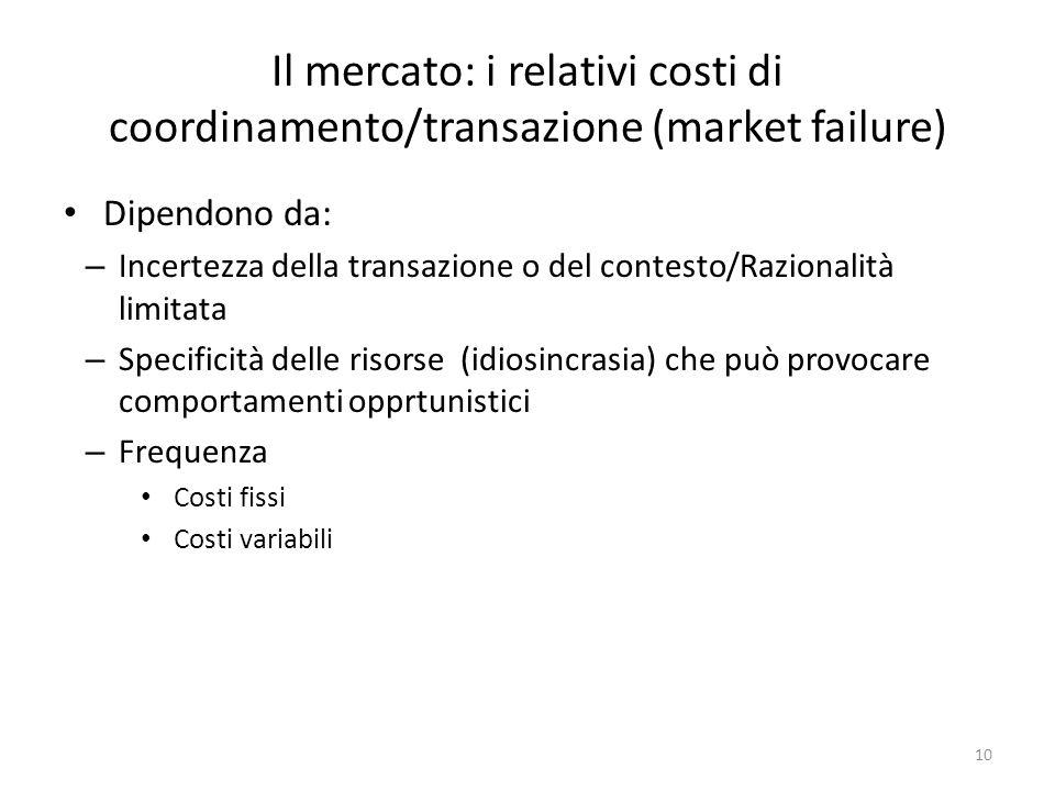 Il mercato: i relativi costi di coordinamento/transazione (market failure) Dipendono da: – Incertezza della transazione o del contesto/Razionalità limitata – Specificità delle risorse (idiosincrasia) che può provocare comportamenti opprtunistici – Frequenza Costi fissi Costi variabili 10