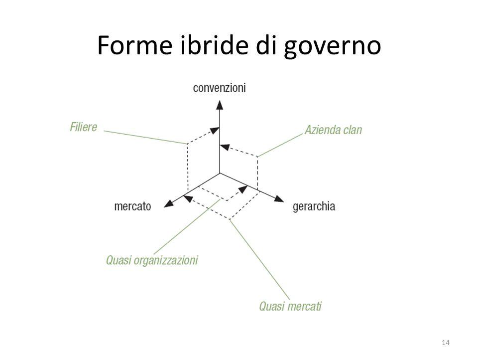 Forme ibride di governo 14