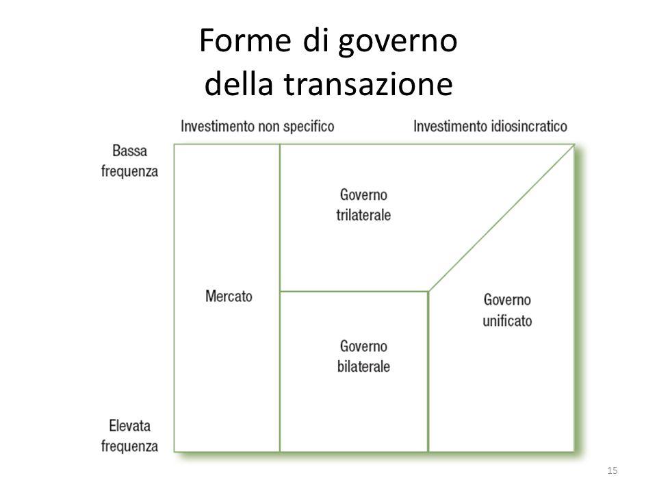 Forme di governo della transazione 15