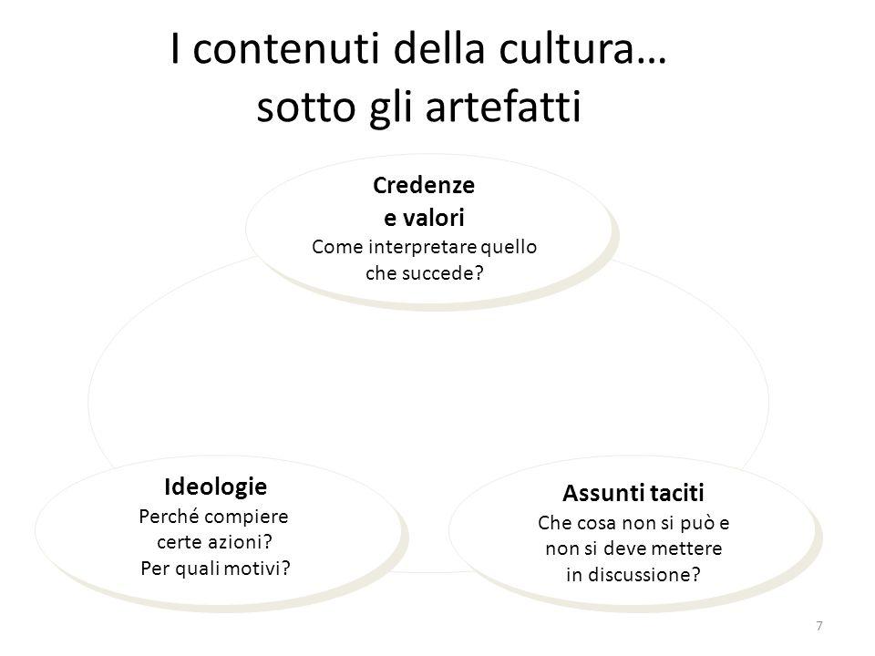 I contenuti della cultura… sotto gli artefatti Credenze e valori Come interpretare quello che succede.