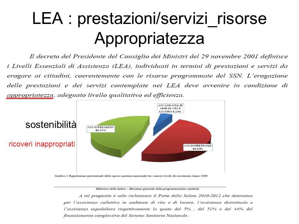 LEA : prestazioni/servizi_risorse Appropriatezza ricoveri inappropriati sostenibilità