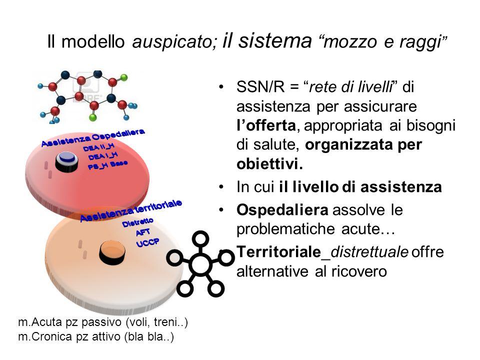 """SSN/R = """"rete di livelli"""" di assistenza per assicurare l'offerta, appropriata ai bisogni di salute, organizzata per obiettivi. In cui il livello di as"""