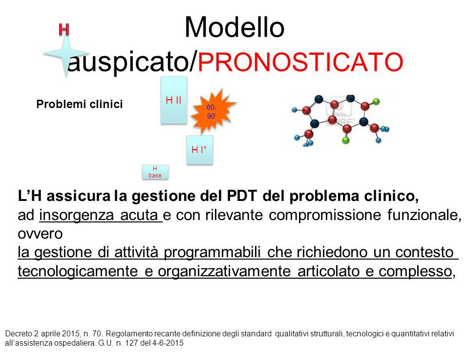 Modello auspicato/ PRONOSTICATO H II H I° H base Problemi clinici L'H assicura la gestione del PDT del problema clinico, ad insorgenza acuta e con ril