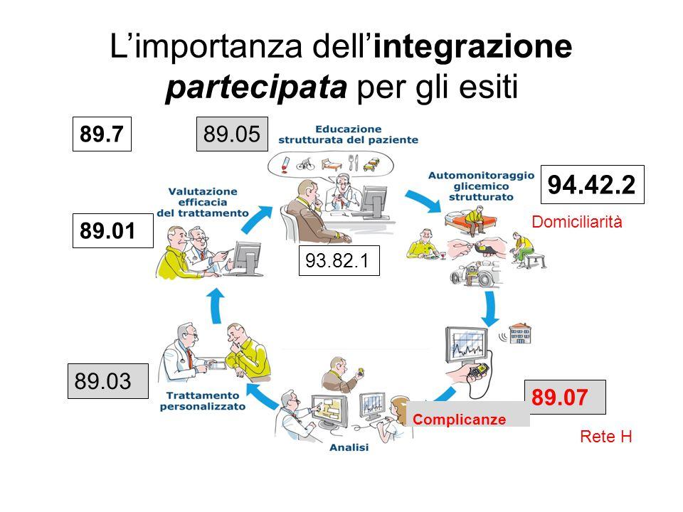 L'importanza dell'integrazione partecipata per gli esiti 89.7 89.03 94.42.2 89.05 89.01 89.07 93.82.1 Complicanze Rete H Domiciliarità