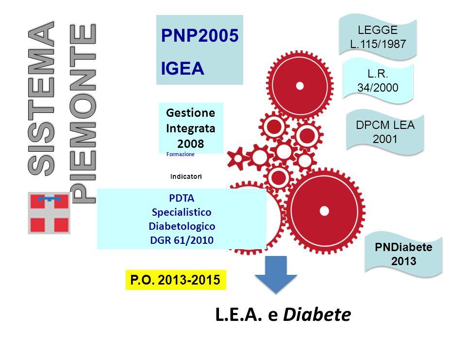 PNP2005 IGEA Gestione Integrata 2008 PDTA Specialistico Diabetologico DGR 61/2010 Formazione L.E.A. e Diabete Indicatori LEGGE L.115/1987 L.R. 34/2000