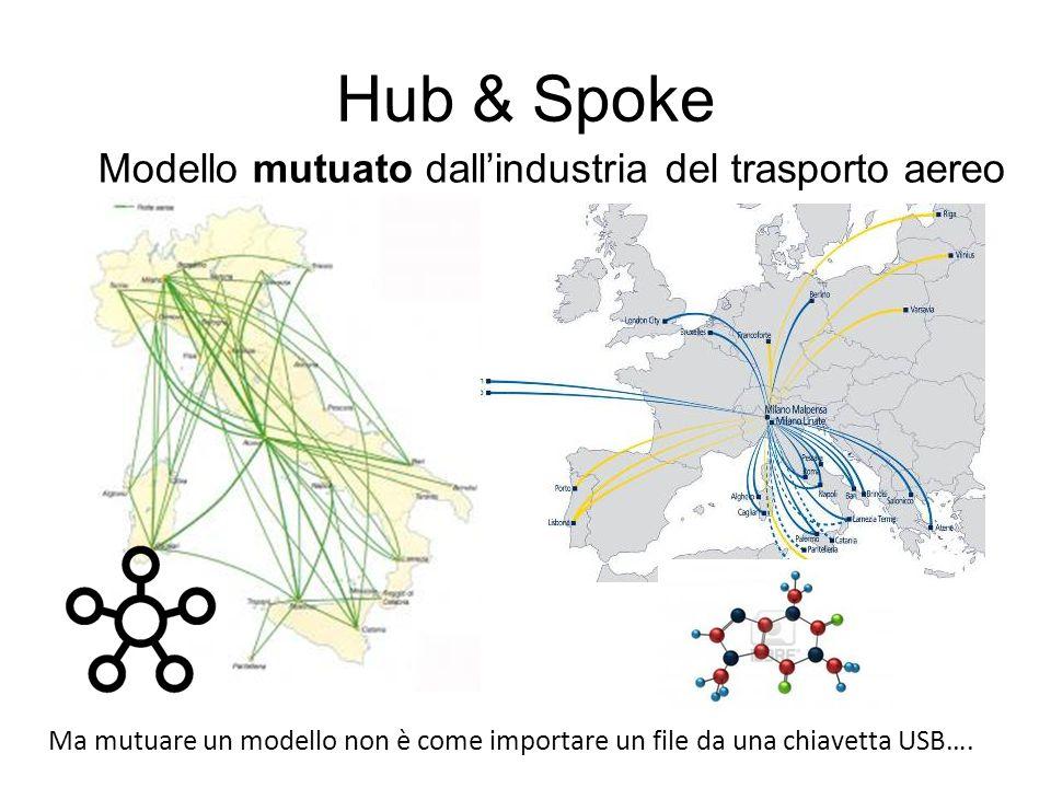 Hub & Spoke Modello mutuato dall'industria del trasporto aereo Ma mutuare un modello non è come importare un file da una chiavetta USB….