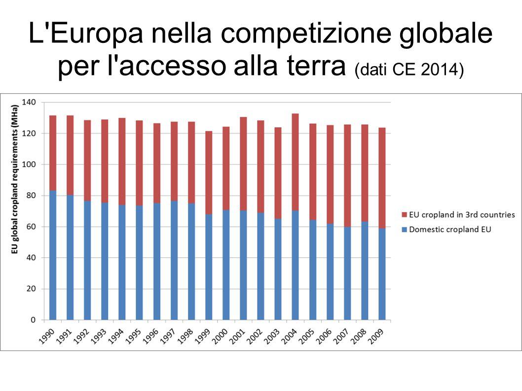 L Europa nella competizione globale per l accesso alla terra (dati CE 2014)