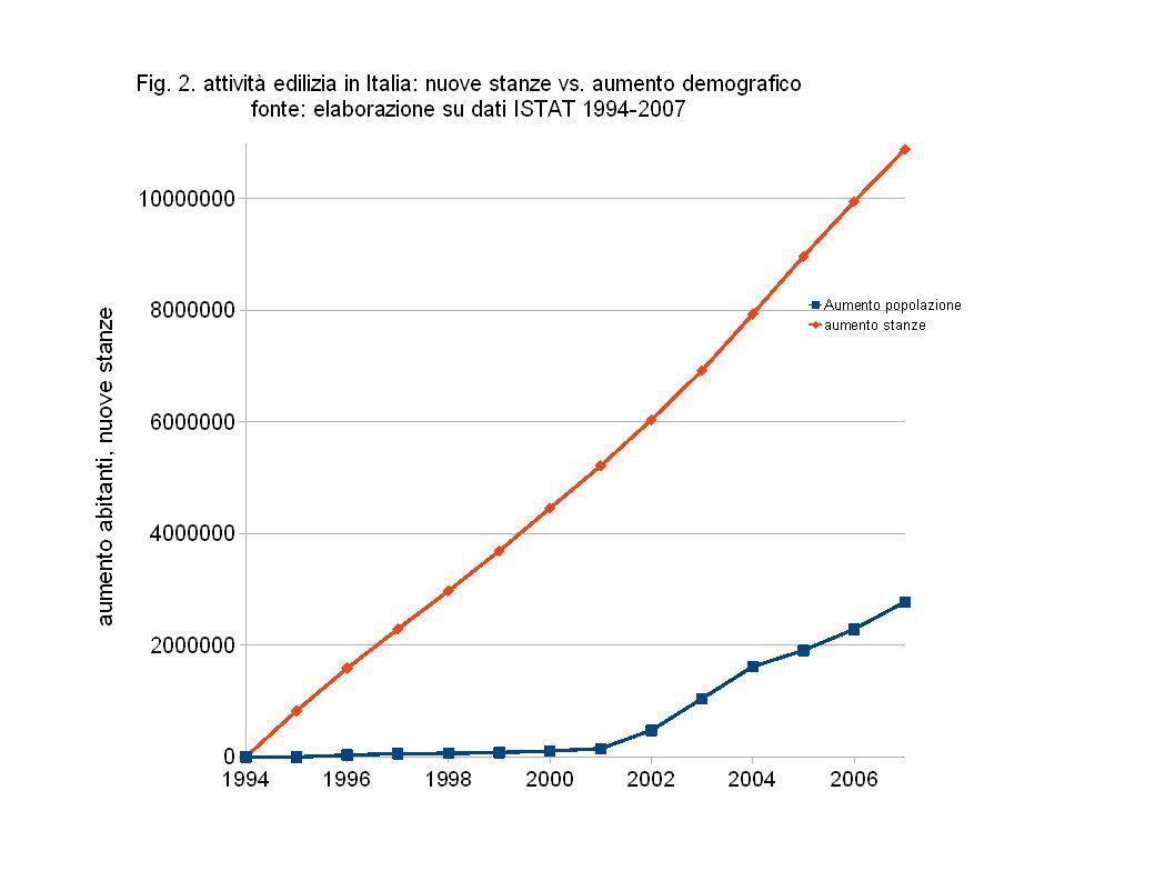 Il consumo di suolo non si ferma nonostante la crisi