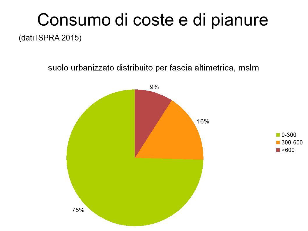 Consumo di coste e di pianure (dati ISPRA 2015)