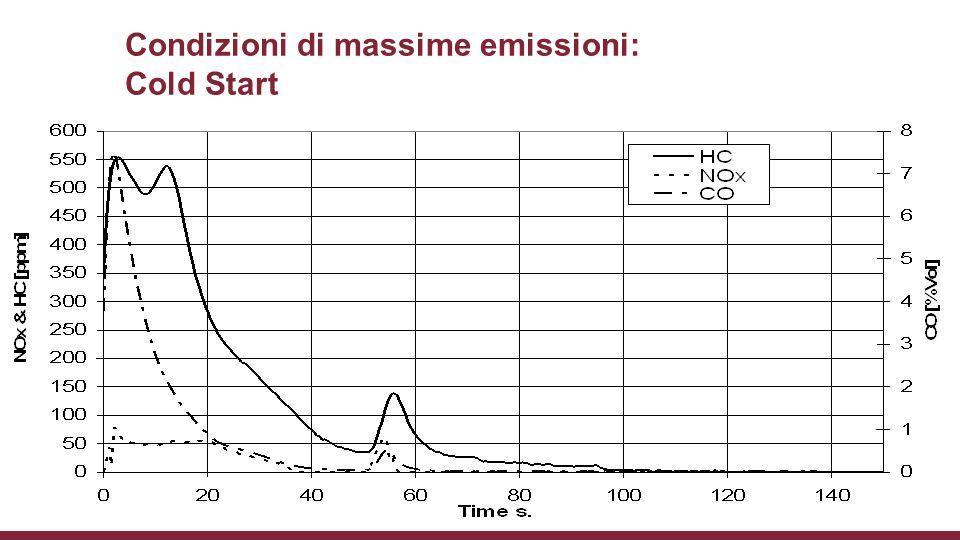Condizioni di massime emissioni: Cold Start