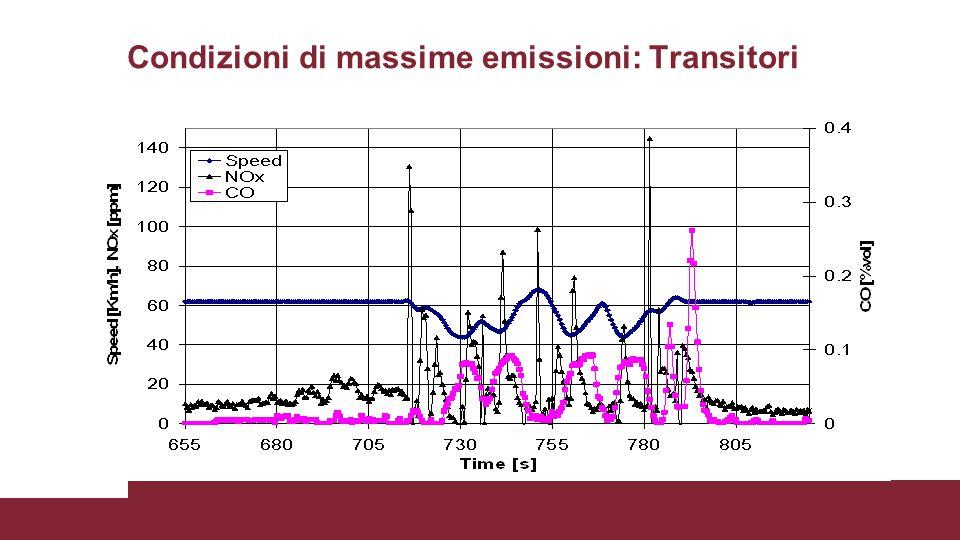 Condizioni di massime emissioni: Transitori Honda Civic 2000 cc. 160 cv