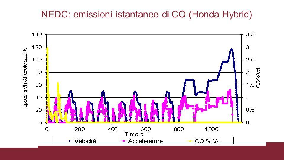 NEDC: emissioni istantanee di CO (Honda Hybrid) Ciclo molto leggero con emissioni solo a freddo