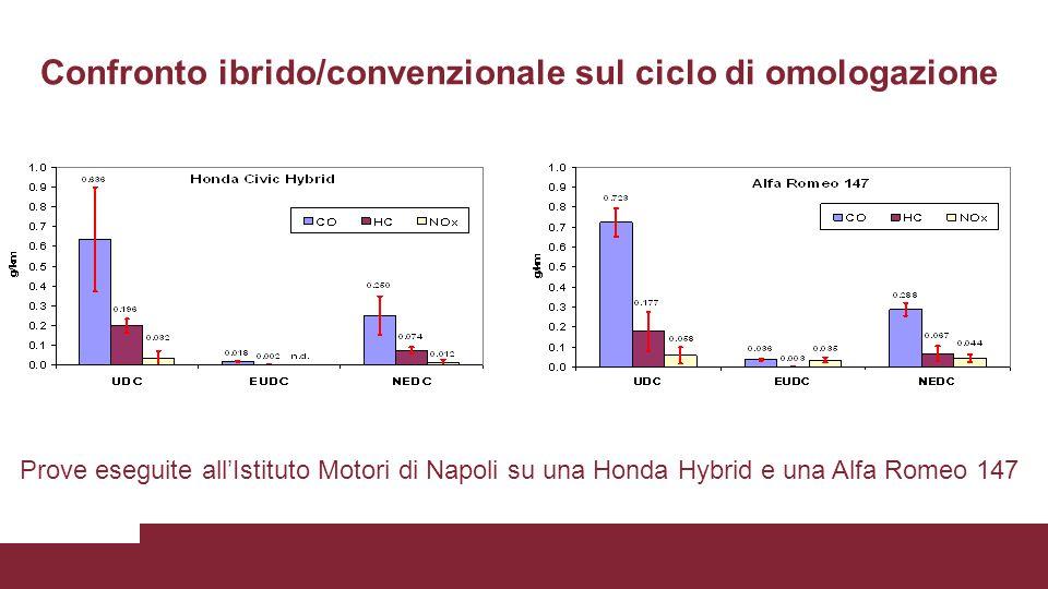 Confronto ibrido/convenzionale sul ciclo di omologazione Prove eseguite all'Istituto Motori di Napoli su una Honda Hybrid e una Alfa Romeo 147