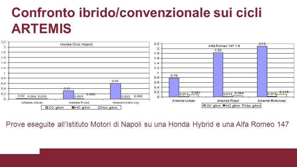 Confronto ibrido/convenzionale sui cicli ARTEMIS Prove eseguite all'Istituto Motori di Napoli su una Honda Hybrid e una Alfa Romeo 147