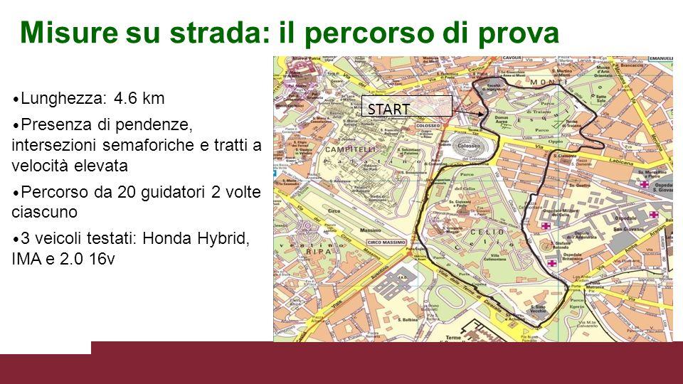 Misure su strada: il percorso di prova START Lunghezza: 4.6 km Presenza di pendenze, intersezioni semaforiche e tratti a velocità elevata Percorso da