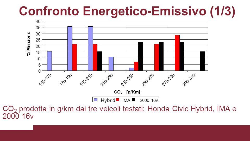 Confronto Energetico-Emissivo (1/3) CO 2 prodotta in g/km dai tre veicoli testati: Honda Civic Hybrid, IMA e 2000 16v 0 5 10 15 20 25 30 35 40 150-170 170-190190-210210-230230-250250-270270-290290-310 CO 2 [g/Km] % Missions Hybrid IMA2000 16v