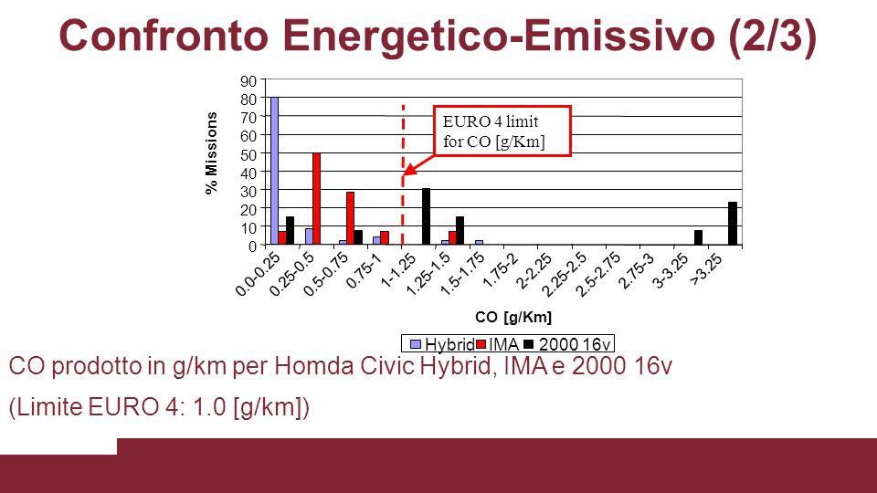 Confronto Energetico-Emissivo (2/3) CO prodotto in g/km per Homda Civic Hybrid, IMA e 2000 16v (Limite EURO 4: 1.0 [g/km]) 0 10 20 30 40 50 60 70 80 9