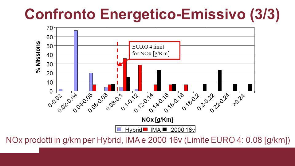 Confronto Energetico-Emissivo (3/3) 0 10 20 30 40 50 60 70 0-0.02 0.02-0.040.04-0.060.06-0.08 0.08-0.10.1-0.12 0.12-0.14 0.14-0.160.16-0.18 0.18-0.20.