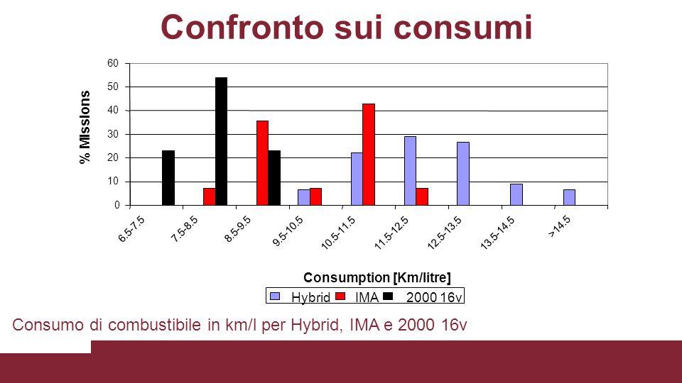 Confronto sui consumi Consumo di combustibile in km/l per Hybrid, IMA e 2000 16v 0 10 20 30 40 50 60 6.5-7.57.5-8.58.5-9.5 9.5-10.5 10.5-11.511.5-12.5