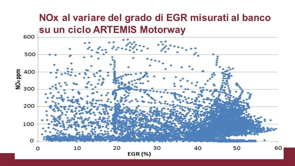 NOx al variare del grado di EGR misurati al banco su un ciclo ARTEMIS Motorway