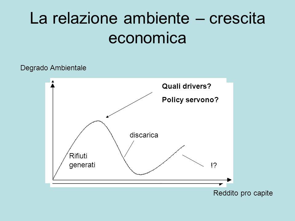 La relazione ambiente – crescita economica Degrado Ambientale Reddito pro capite Quali drivers.