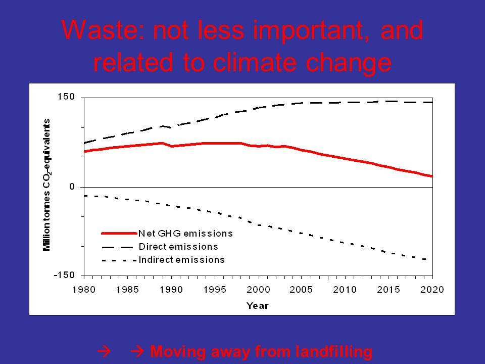 Waste: not less important, and related to climate change   Moving away from landfilling