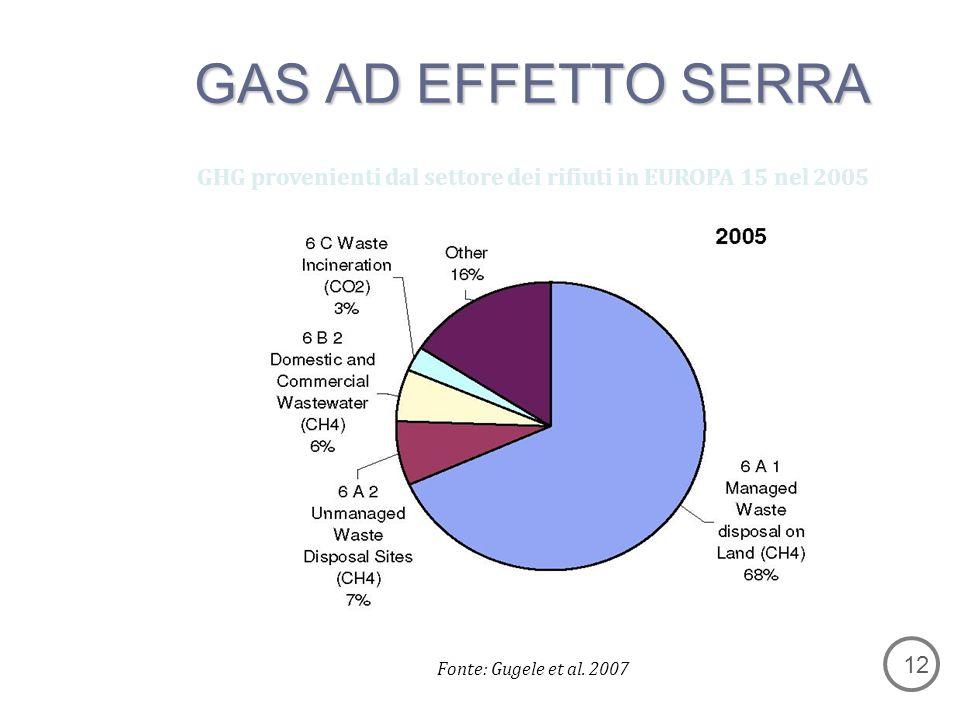 GHG provenienti dal settore dei rifiuti in EUROPA 15 nel 2005 Fonte: Gugele et al.